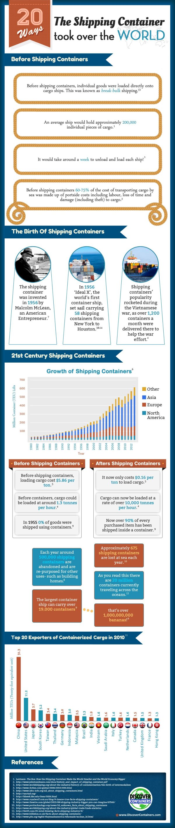 DC-20-Ways-The-Shipping-Container-Took-Over-The-World-Infographic-small
