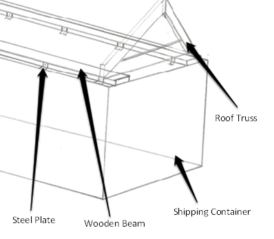 Gable Style Shipping Container Roof Truss