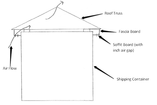 Gable Style Shipping Container Roof Ventilation