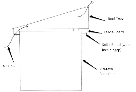 Shed Style Shipping Container Roof Ventilation