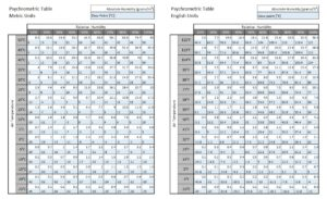 English and Metric Psychrometric Tables